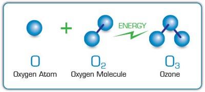 Ozon - prikaz molekula O3